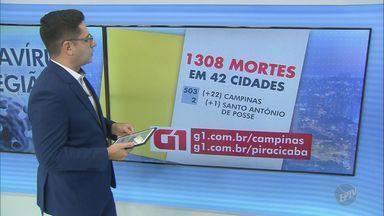 Região de Campinas tem 36.947 casos confirmados de coronavírus - O número de mortes chegou a 1.308 em 42 cidades atingidas pela Covid-19.