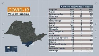 Vale do Ribeira soma mais de 3,2 mil casos de Covid-19 - Cidades da região registraram novos casos da doença causada pelo coronavírus.