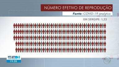 Número efetivo de reprodução do novo coronavírus em Sergipe está caindo, diz levantamento - Grupo de pesquisadores afirma que apesar da queda, Sergipe ainda tem o maior índice no Nordeste e o quarto maior do país.