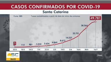 SC chega a 49,7 mil casos de coronavírus; Joinville passa de 4 mil confirmados - SC chega a 49,7 mil casos de coronavírus; Joinville passa de 4 mil confirmados