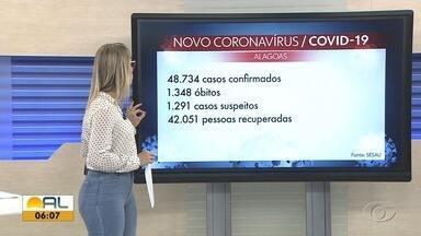 Alagoas registra 870 casos confirmados e 17 óbitos por Covid-19 em 24h - Total de casos confirmados passa de 48 mil e de mortes passa de 1300 em todo estado.