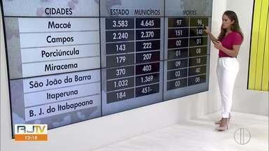 Confira os casos confirmados de Covid-19 no Norte e Noroeste Fluminense - Números da doença crescem no interior do Rio.
