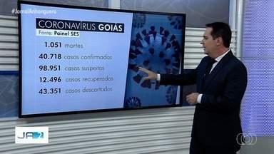 Goiás tem 40.725 casos confirmados e 1.051 mortes por coronavírus - Mais de 12 mil pessoas já se recuperaram da doença.