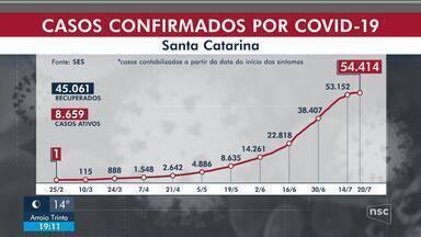 SC chega a 54,4 mil casos de coronavírus, com 694 mortes - SC chega a 54,4 mil casos de coronavírus, com 694 mortes