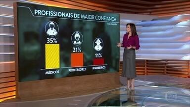 Médicos são profissionais de maior credibilidade no Brasil, diz pesquisa - Uma pesquisa encomendada pelo Conselho Federal de Medicina ao Datafolha mostrou que os médicos são os profissionais em quem os brasileiros mais confiam. Eles aparecem com 35% da preferência dos entrevistados, seguidos dos professores e dos bombeiros.