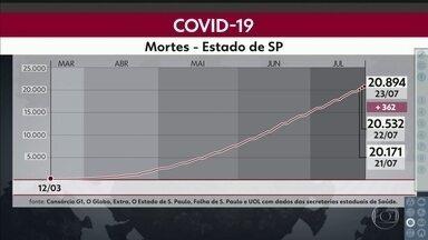 Mais 362 óbitos em 24 horas no estado de São Paulo - São Paulo registrou, pelo segundo dia seguido, mais de 12 mil novos casos de Covid-19 em 24 horas