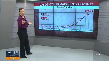 SC tem 62.282 casos de Covid-19 e mais de 800 mortes - SC tem 62.282 casos de Covid-19 e mais de 800 mortes
