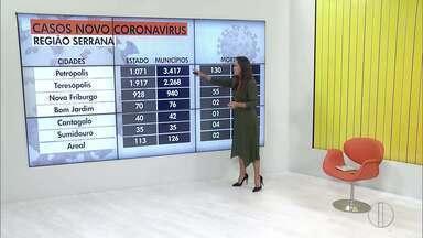 Confira o avanço da Covid-19 na Região Serrana do Rio - RJ1 traz dados atualizados sobre o avanço da doença.