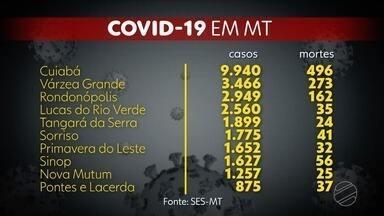 Mato Grosso tem 45.155 casos confirmados e 1.664 mortes por coronavírus - Mato Grosso tem 45.155 casos confirmados e 1.664 mortes por coronavírus.
