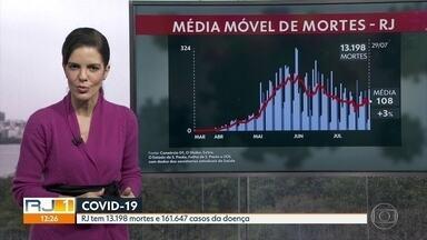 Média móvel de mortes no RJ é de 108 óbitos - Estado tem 13.198 mortes confirmadas pela doença.