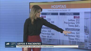 Ribeirão Preto ultrapassa 13 mil casos de Covid-19 - Veja a situação dos hospitais do município para pacientes com coronavírus. Professor da USP analisa os dados.