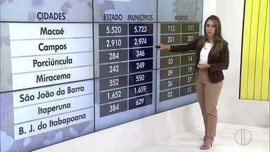 Confira o avanço da Covid-19 no Norte e Noroeste Fluminense - RJ1 traz dados atualizados do avanço da doença.