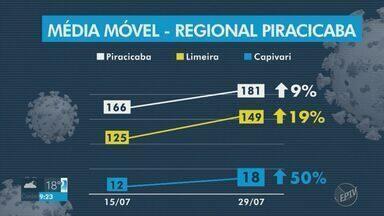 Coronavírus: média móvel de casos diários sobe 56% em Campinas - Em Indaiatuba (SP), a curva começou a diminuir. Há duas semanas, a média móvel estava em 70 e ontem passou para 66 novos casos por dia.
