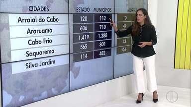 Confira o avanço da Covid-19 na Região dos Lagos do Rio - RJ1 traz dados atualizados do avanço da doença.
