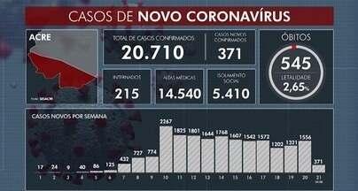 Número de mortes por Covid-19 chega a 545 no Acre - Número de mortes por Covid-19 chega a 545 no Acre