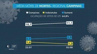 Coronavírus: média móvel de óbitos estabiliza em três cidades da região de Campinas - Campinas (SP), Indaiatuba (SP) e Sumaré (SP) apresentam índices de 11,7, 1,3 e 2,9, respectivamente.