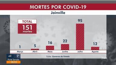 Joinville registra mais de 100 mortes por Covid-19 em menos de um mês - Joinville registra mais de 100 mortes por Covid-19 em menos de um mês