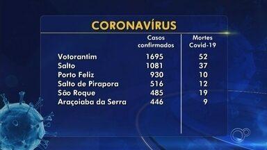 Casos suspeitos e confirmados de coronavírus na região Sorocaba - A Secretaria da Saúde registrou mais nove mortes por Covid-19 e contabiliza 282 óbitos pela doença, nesta nesta sexta-feira (7). A cidade recebeu a notificação de mais 147 novos casos positivos e total passou de 11.699 para 11.846.