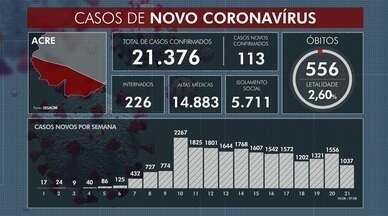 Acre registra 113 novos casos e mais 4 mortes por Covid-19 - Acre registra 113 novos casos e mais 4 mortes por Covid-19