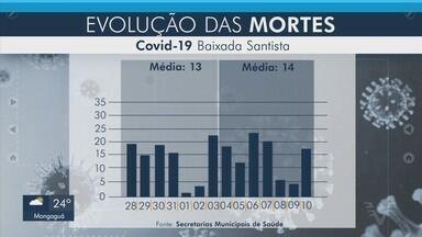 Média móvel mostra aumento de casos de Covid-19 na Baixada Santista - Região tinha apresentado queda anteriormente, mas balanço mostra que número voltou a crescer.