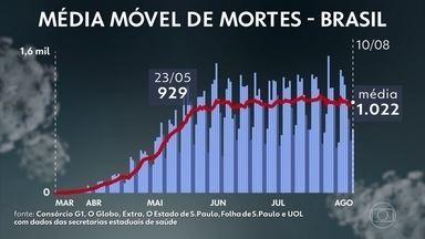 Desde o fim de maio, o Brasil tem, em média, mais de 900 mortes por dia - E foi em SP que aconteceu um quarto das mortes de brasileiros por Covid-19. Os dados são do consórcio dos veículos de imprensa.