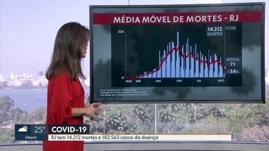 Média móvel de mortes por Covid-19 no RJ é de 71 - No total estado registrou 14.212 mortes pela doença desde o começo da pandemia.