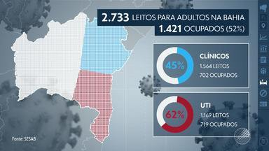 Bahia ultrapassa os 200 mil casos de Covid-19; número total de mortes é de 4.135 - Casos confirmados ocorreram em 413 municípios baianos, com maior proporção em Salvador. Estado registrou 4.253 novos casos e 68 mortes nas últimas 24 horas.