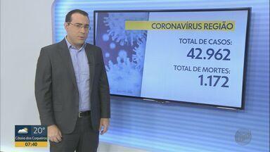 Região de Ribeirão Preto, SP já ultrapassa marca de 42,9 mil casos de Covid-19 - Do total, 1.162 pacientes morreram em função da doença nas 66 cidades de cobertura da EPTV Ribeirão.