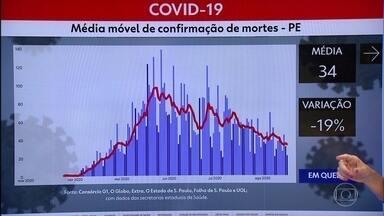 PE tem mais 225 casos e 22 mortes pela Covid-19 - Há, ao todo, 113.183 confirmações e 7.210 óbitos.