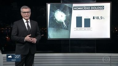 Dados da violência no Rio revelam queda dos assassinatos. - O índice é menor da série histórica desde 1991.
