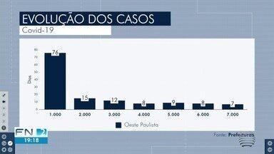 Oeste Paulista registra mais de 7 mil casos da Covid-19 - Acelaração do contágio é preocupante.