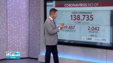 DF bate recorde e registra 66 novas mortes pela COVID-19 em 24 horas - Segundo os números da Secretaria de Saúde, já são 138.735 casos confirmados e 2.042 mortes pela doença no Distrito Federal.