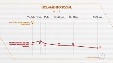 Datafolha mostra queda na adesão dos brasileiros ao isolamento social - A pesquisa publicada pela Folha de S.Paulo aponta que 8% dos entrevistados dizem não sair de casa de jeito nenhum. Para 46%, a situação da pandemia está melhorando no Brasil; eram 28% em junho.
