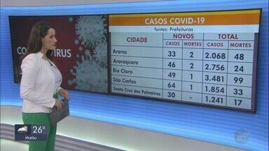 Cidades da região de São Carlos têm mais de 21,5 mil casos de Covid-19 - Mais de 340 pessoas morreram por causa da doença.