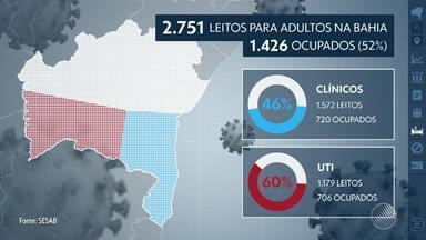 Bahia tem 3.618 novos casos da Covid-19; nº total passa de 224 mil e mortes chegam a 4.611 - Casos confirmados ocorreram em 413 municípios, com maior proporção em Salvador. Estado registrou, nas últimas 24 horas, 69 mortes.