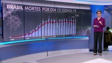 Brasil registra 1.170 mortes por Covid-19 nesta quarta-feira (19) - Ao todo, o coronavírus já matou 111.189 pessoas no Brasil e mais de 3,46 milhões já foram contaminadas pela doença.