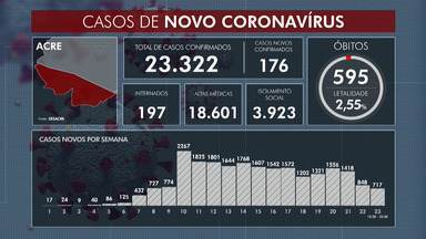 Acre confirma 21.322 casos do novo coronavírus nesta quinta-feira (20) - Acre confirma 21.322 casos do novo coronavírus nesta quinta-feira (20)