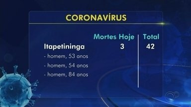 Confira o balanço de mortes e casos da Covid-19 na região de Itapetininga - Confira o balanço de mortes e casos da Covid-19 na região de Itapetininga (SP).