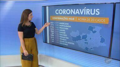 Covid-19: vice-prefeito de Holambra testa positivo, e região tem 96.783 casos confirmados - Segundo assessoria da administração, vice-prefeito está em isolamento domiciliar.