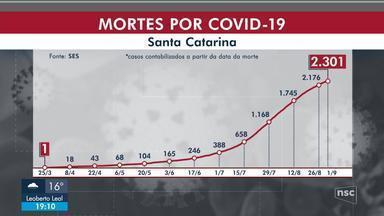 SC tem 180.474 casos de Covid, com 2.301 mortes - SC tem 180.474 casos de Covid, com 2.301 mortes