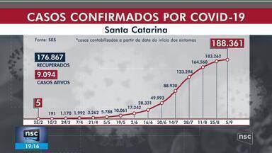 SC chega a 2,4 mil mortes por Covid-19 e registra mais de 188 mil casos - SC chega a 2,4 mil mortes por Covid-19 e registra mais de 188 mil casos