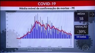 Média móvel de confirmações de mortes apresenta queda em Pernambuco - Variação foi de 39% a menos que o período anterior.