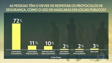 Para 83% da população, uso de máscara deve ser obrigatório em locais públicos, diz Ibope - Pesquisa ouviu 2.626 indivíduos das classes A, B e C. Total de entrevistados representa 70% dos brasileiros.