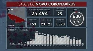 Mais seis mortes por Covid-19 são registradas - Mais seis mortes por Covid-19 são registradas