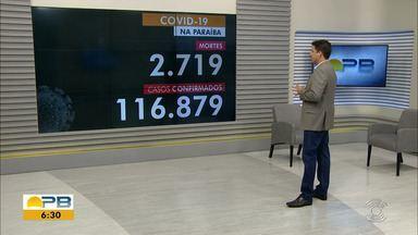 Paraíba tem 116.879 casos confirmados e 2.719 mortes por coronavírus - Dados são do Boletim Epidemiológico das últimas 24h