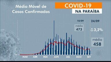 Paraíba tem 118.567 casos confirmados e 2.762 mortes por coronavírus - São 519 casos e 21 mortes confirmadas nesta quinta-feira (24).