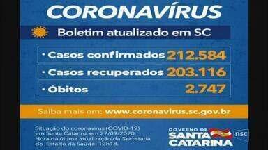 SC tem 212,5 mil casos e 2,7 mil mortes por Covid-19 - SC tem 212,5 mil casos e 2,7 mil mortes por Covid-19