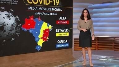 Brasil tem 141,7 mil mortes por Covid; curva sobe em 6 estados - O Brasil tem 141.783 mortes por coronavírus confirmadas até as 8h desta segunda-feira (28) segundo levantamento do consórcio de veículos de imprensa a partir de dados das secretarias estaduais de Saúde.