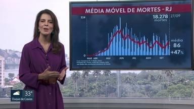 Média móvel de mortes por Covid-19 aumenta pelo décimo dia seguido - A média móvel dos últimos sete dias registra 86 mortes por dia.