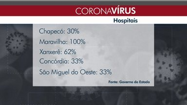 Cinco hospitais do Oeste tem leitos exclusivos para pacientes com coronavírus - Cinco hospitais do Oeste tem leitos exclusivos para pacientes com coronavírus